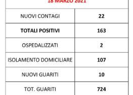 Boom di contagi a Montoro, in un solo giorno 22 nuovi positivi